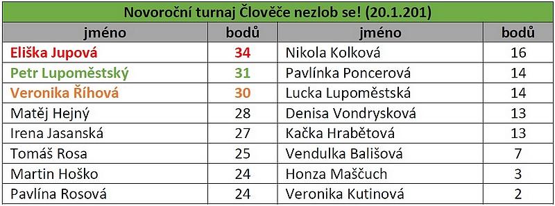 Novoroční turnaj Člověče nezlob se!